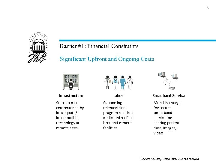 8 Barrier #1: Financial Constraints Significant Upfront and Ongoing Costs Infrastructure Labor Broadband Service