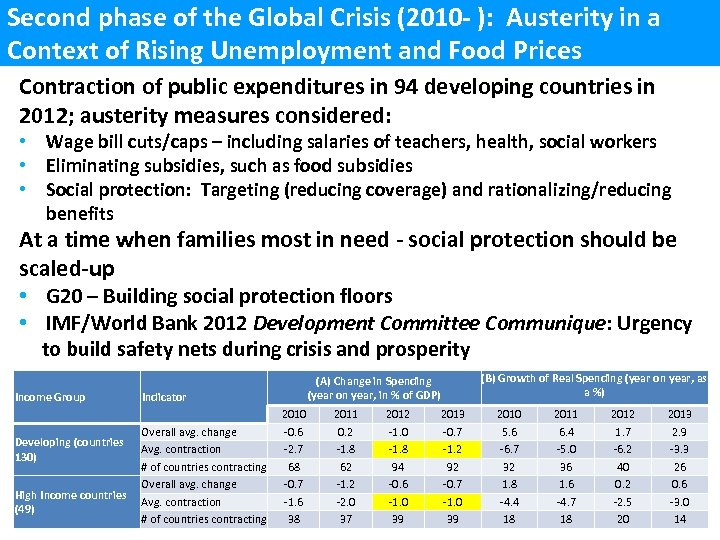 Second phase of the Global Crisis (2010 - ): Austerity in a Context of