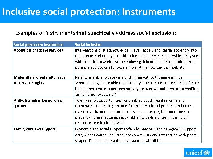 Inclusive social protection: Instruments Examples of instruments that specifically address social exclusion: Social protection