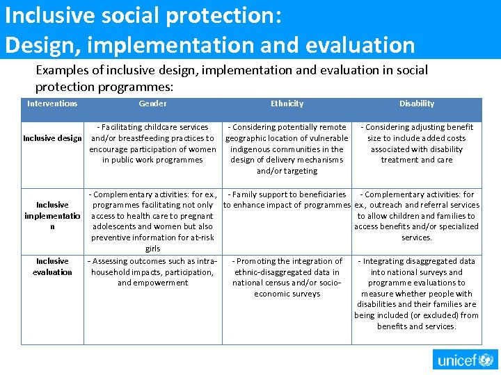 Inclusive social protection: Design, implementation and evaluation Examples of inclusive design, implementation and evaluation