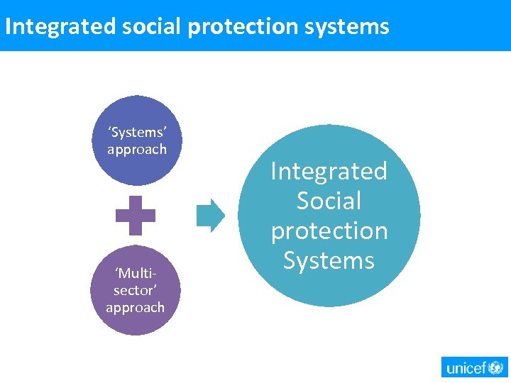 Integrated social protection systems 'Systems' approach 'Multisector' approach Integrated Social protection Systems