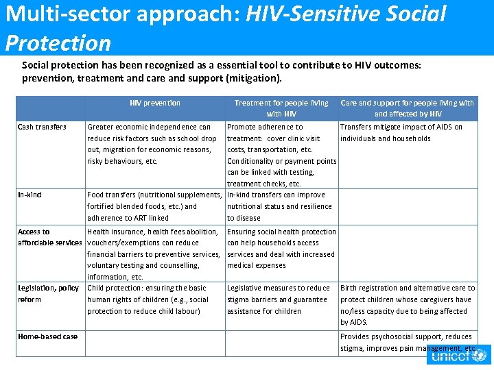 Multi-sector approach: HIV-Sensitive Social Protection Social protection has been recognized as a essential tool