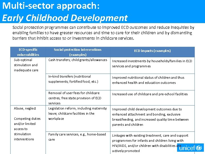 Multi-sector approach: Early Childhood Development Social protection programmes can contribute to improved ECD outcomes