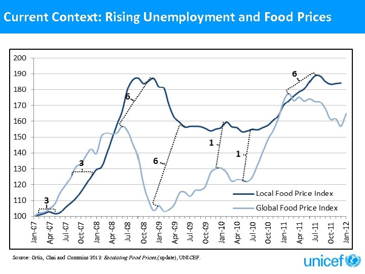 Current Context: Rising Unemployment and Food Prices Source: Ortiz, Chai and Cummins 2012: Escalating