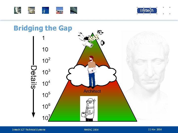 Bridging the Gap Imtech ICT Technical Systems NWERC 2008 22 nov 2008