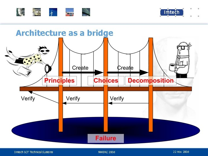 Architecture as a bridge Imtech ICT Technical Systems NWERC 2008 22 nov 2008