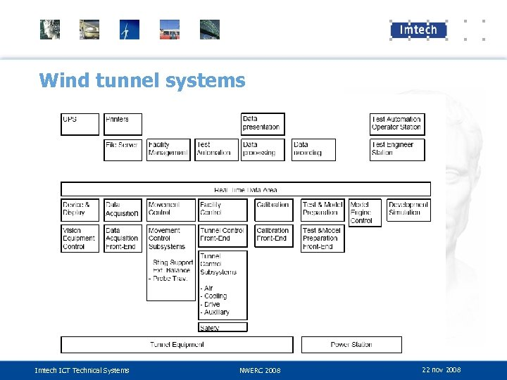 Wind tunnel systems Imtech ICT Technical Systems NWERC 2008 22 nov 2008