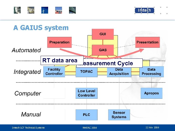 A GAIUS system RT data area Measurement Cycle Imtech ICT Technical Systems NWERC 2008
