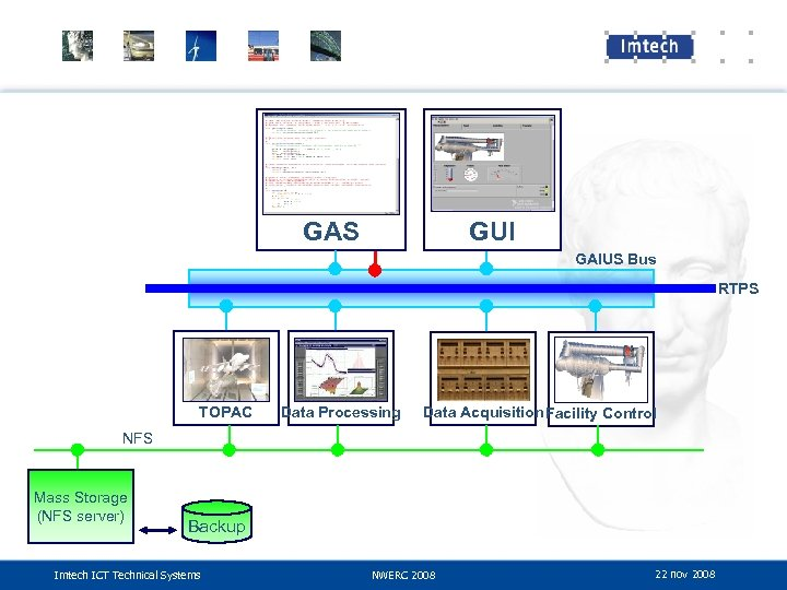 GAS GUI GAIUS Bus RTPS TOPAC Data Processing Data Acquisition Facility Control NFS Mass