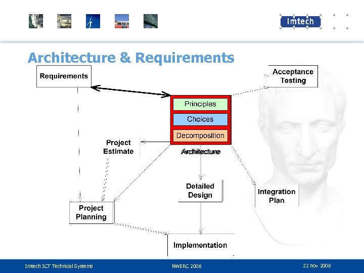Architecture & Requirements Imtech ICT Technical Systems NWERC 2008 22 nov 2008