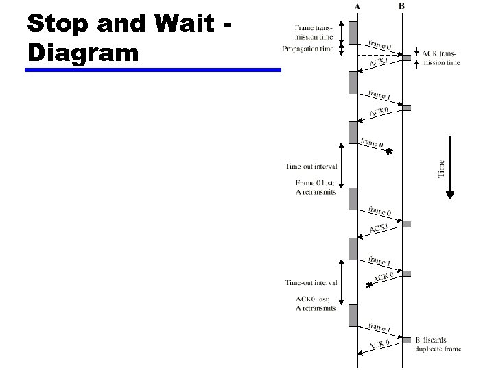 Stop and Wait Diagram