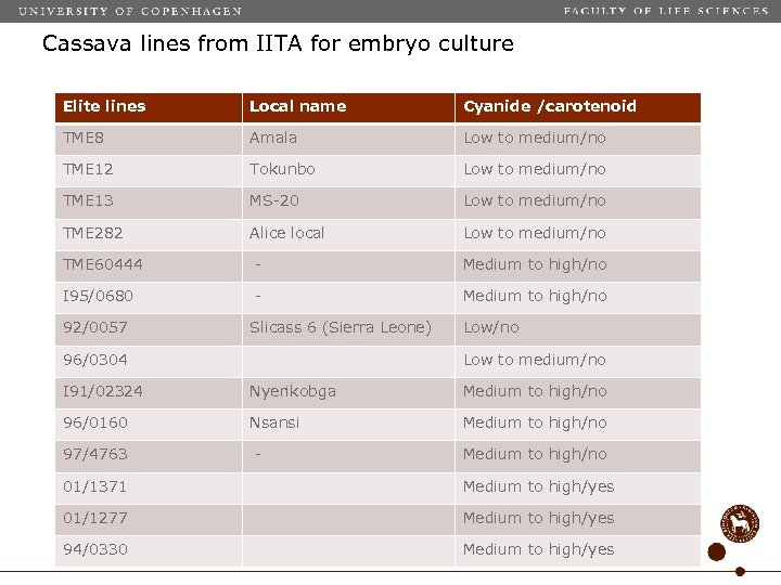 Cassava lines from IITA for embryo culture Elite lines Local name List with african