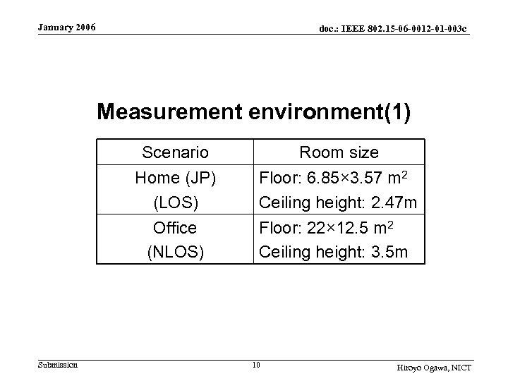 January 2006 doc. : IEEE 802. 15 -06 -0012 -01 -003 c Measurement environment(1)
