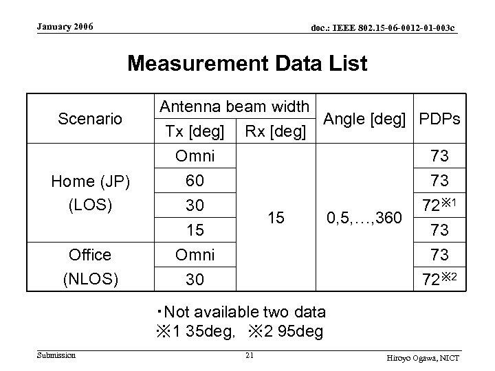 January 2006 doc. : IEEE 802. 15 -06 -0012 -01 -003 c Measurement Data