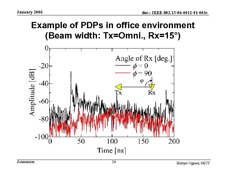 January 2006 doc. : IEEE 802. 15 -06 -0012 -01 -003 c Example of