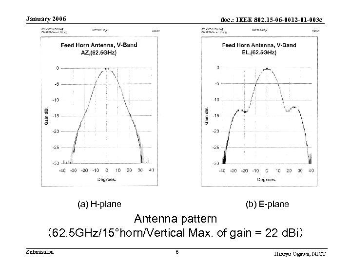 January 2006 doc. : IEEE 802. 15 -06 -0012 -01 -003 c (a) H-plane
