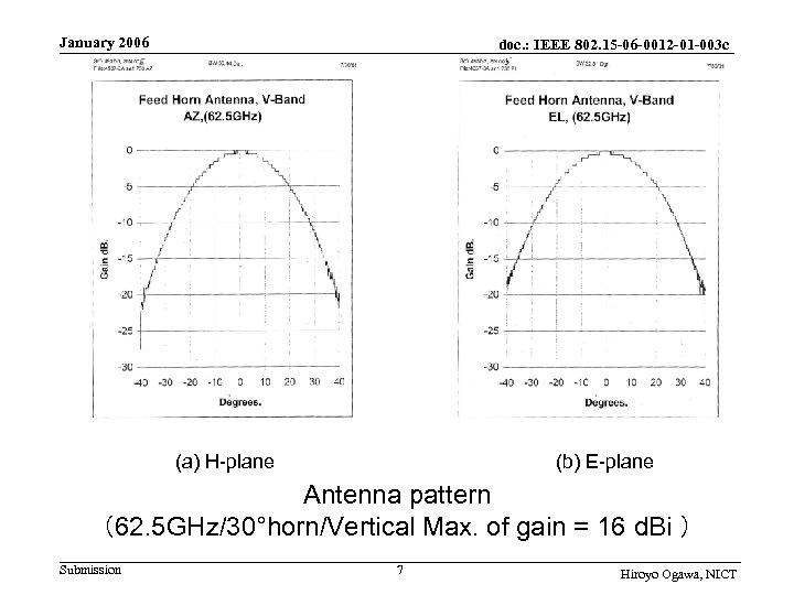 January 2006 doc. : IEEE 802. 15 -06 -0012 -01 -003 c    (a)