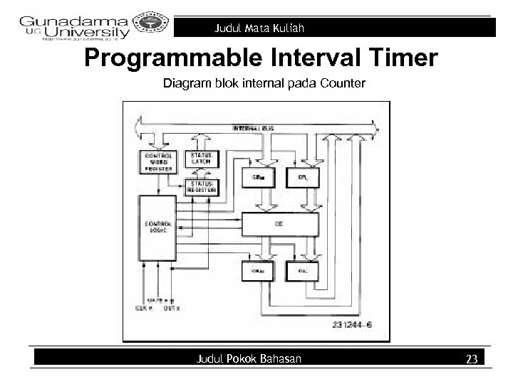 Judul Mata Kuliah Programmable Interval Timer Diagram blok internal pada Counter Judul Pokok Bahasan