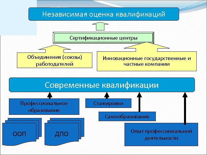 Независимая оценка квалификаций Сертификационные центры Объединения (союзы) работодателей Инновационные государственные и частные компании Современные