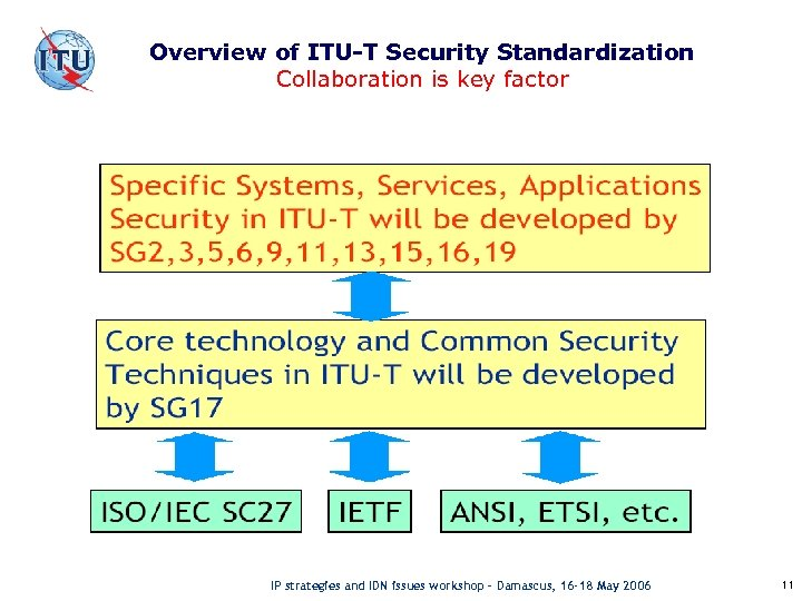 Overview of ITU-T Security Standardization Collaboration is key factor IP strategies and IDN issues