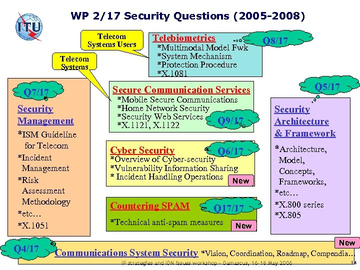 WP 2/17 Security Questions (2005 -2008) Telecom Systems Users Telecom Systems Q 7/17 Security