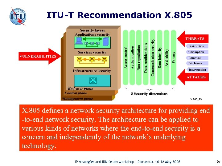 ITU-T Recommendation X. 805 defines a network security architecture for providing end -to-end network