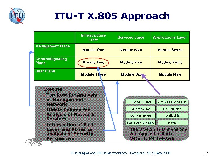 ITU-T X. 805 Approach X. 805 IP strategies and IDN issues workshop – Damascus,