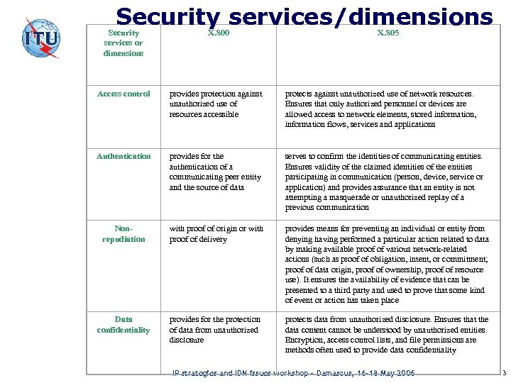 Security services/dimensions Security services or dimensions X. 800 X. 805 Access control provides protection