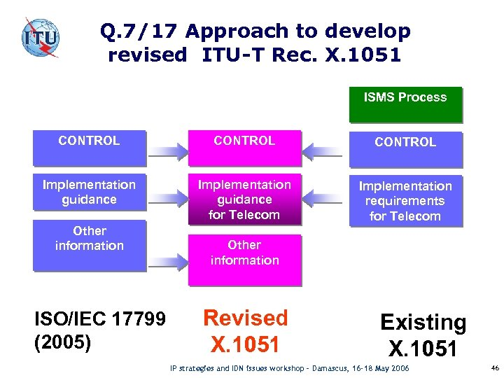 Q. 7/17 Approach to develop revised ITU-T Rec. X. 1051 ISMS Process CONTROL Implementation