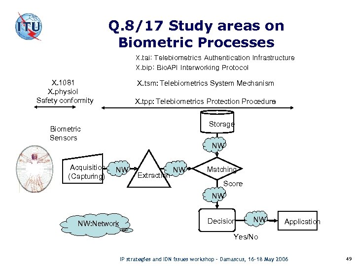 Q. 8/17 Study areas on Biometric Processes X. tai: Telebiometrics Authentication Infrastructure X. bip: