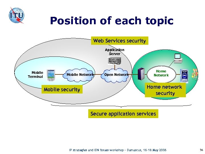 Position of each topic Web Services security Application Server Mobile Terminal Mobile Network Mobile