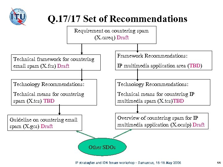 Q. 17/17 Set of Recommendations Requirement on countering spam (X. csreq) Draft Technical framework