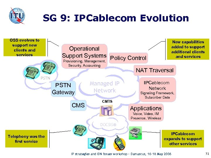 SG 9: IPCablecom Evolution OSS evolves to support new clients and services New capabilities