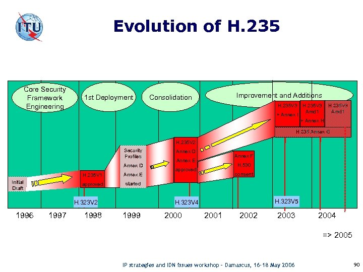 Evolution of H. 235 Core Security Framework Engineering 1 st Deployment Improvement and Additions