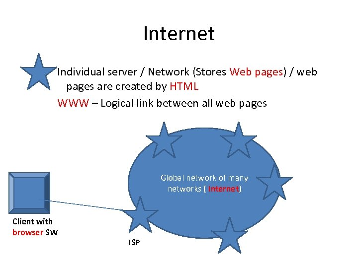 Internet Individual server / Network (Stores Web pages) / web pages are created by