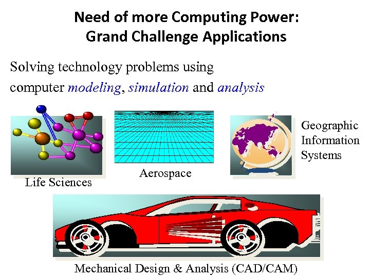 Need of more Computing Power: Grand Challenge Applications Solving technology problems using computer modeling,