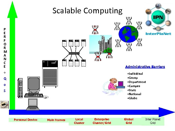 Scalable Computing P E R F O R M A N C E 2100