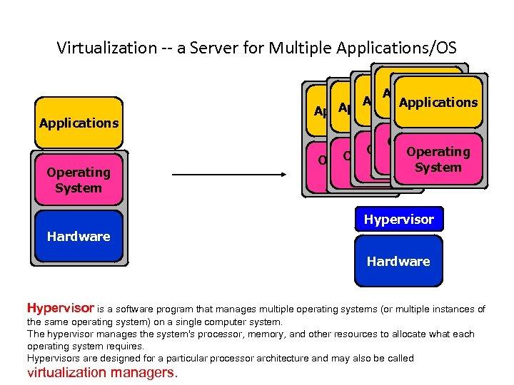 Virtualization -- a Server for Multiple Applications/OS Applications Operating System Applications Application Operating System