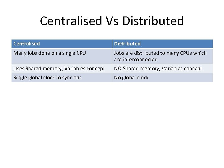 Centralised Vs Distributed Centralised Distributed Many jobs done on a single CPU Jobs are