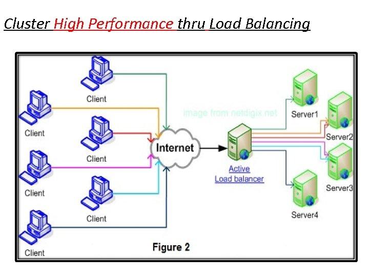 Cluster High Performance thru Load Balancing