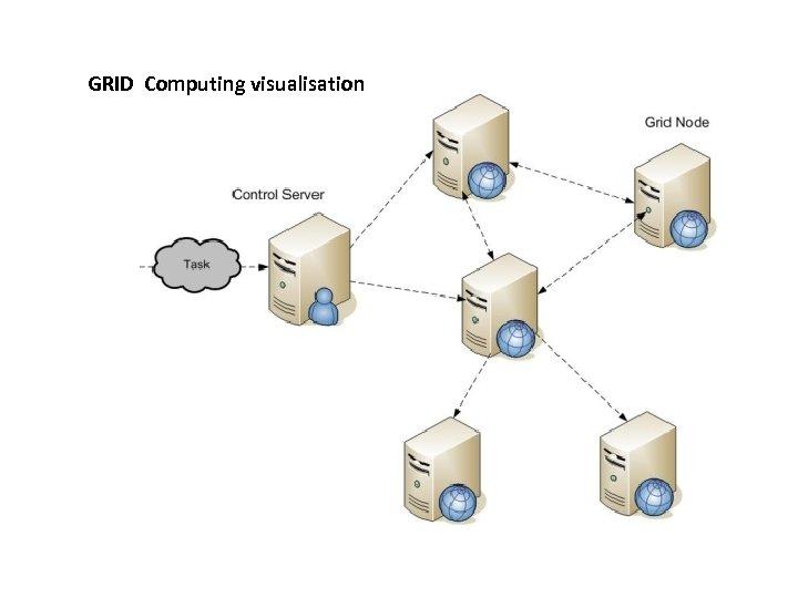 GRID Computing visualisation