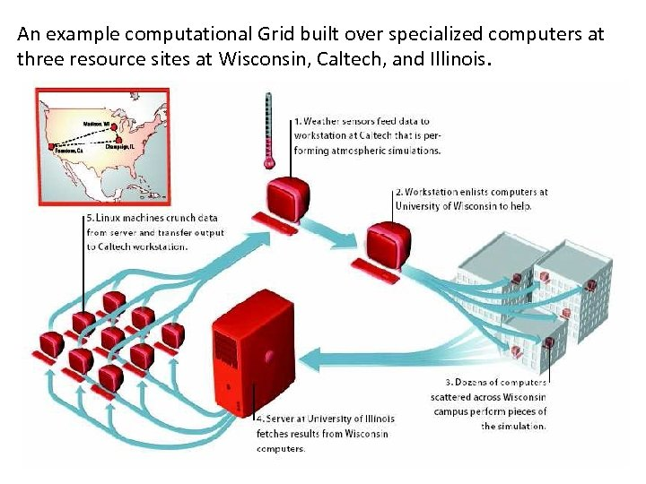 An example computational Grid built over specialized computers at three resource sites at Wisconsin,