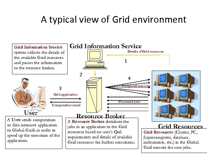 A typical view of Grid environment Grid Information Service system collects the details of