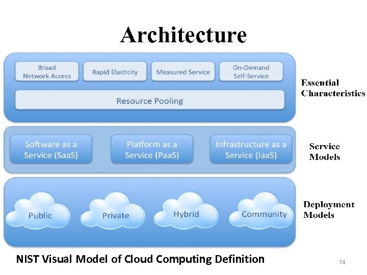 Architecture NIST Visual Model of Cloud Computing Definition 74