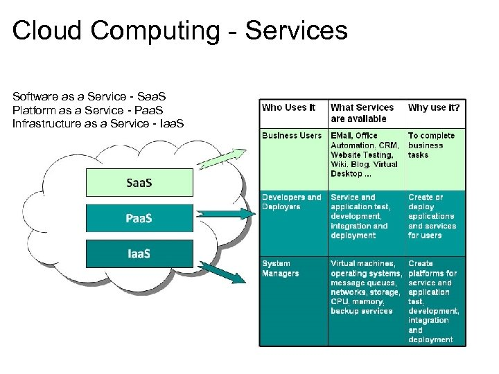Cloud Computing - Services Software as a Service - Saa. S Platform as a