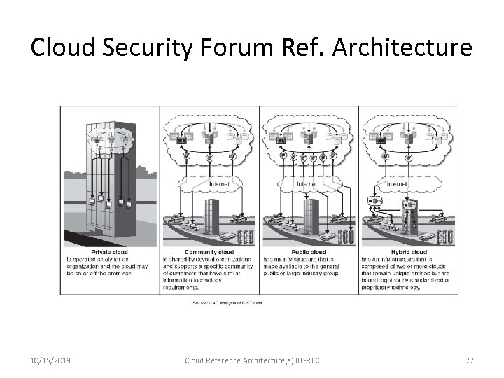 Cloud Security Forum Ref. Architecture 10/15/2013 Cloud Reference Architecture(s) IIT-RTC 77