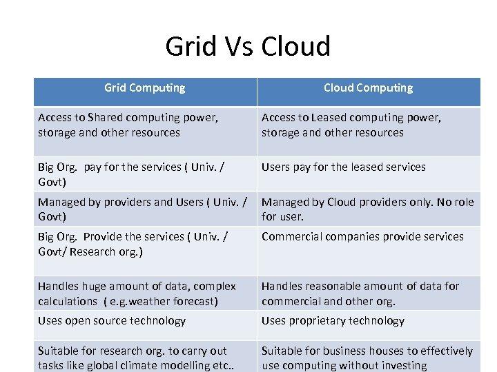 Grid Vs Cloud Grid Computing Cloud Computing Access to Shared computing power, storage and