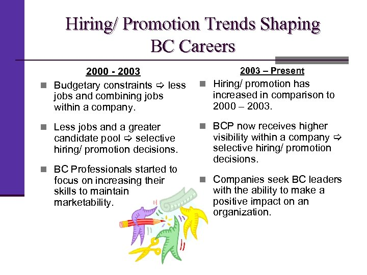 Hiring/ Promotion Trends Shaping BC Careers 2000 - 2003 n Budgetary constraints less jobs