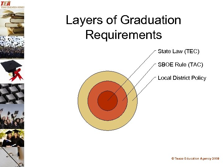 Layers of Graduation Requirements State Law (TEC) SBOE Rule (TAC) Local District Policy ©
