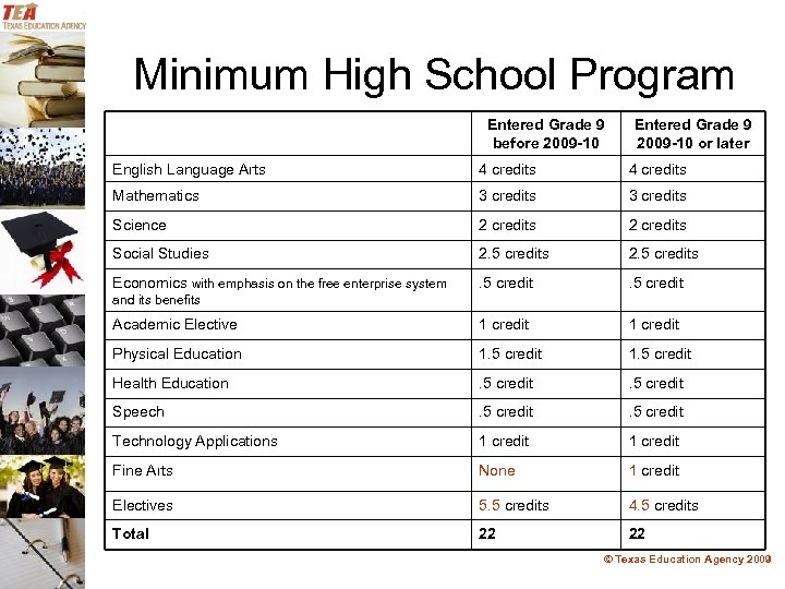 Minimum High School Program Entered Grade 9 before 2009 -10 Entered Grade 9 2009